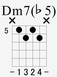 Dm7(♭5)