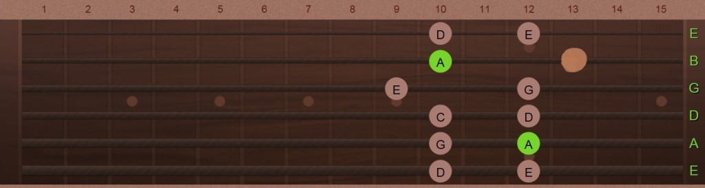 Am Pentatonic Scale 4-4