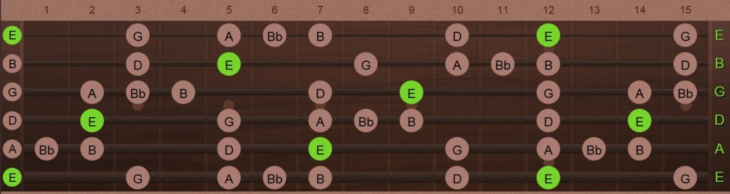 E-blues scale