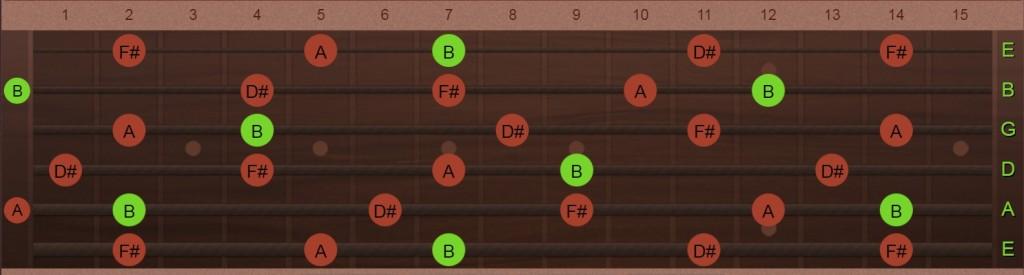 B7 chord tone