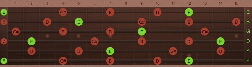 E7 chord tone
