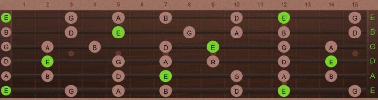 ブルースギター講座!なぜブルースのギターソロは「ペンタトニックスケール」で弾けるのか知っていますか?