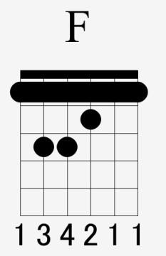 ギター初心者でも簡単に弾ける【Fコード】の押さえ方